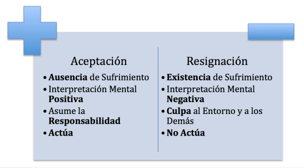 Culpa vs Resignación